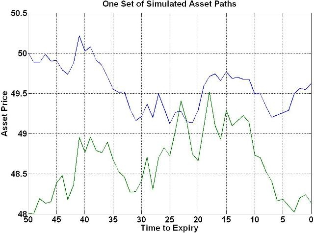 One Set of Correlated Asset Price Paths